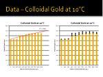 data colloidal gold at 10 c