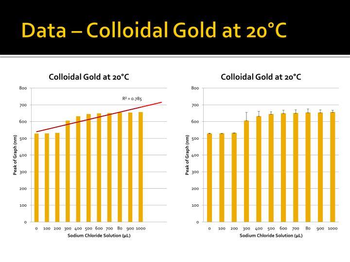 Data – Colloidal Gold at 20