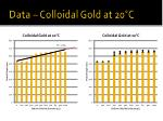 data colloidal gold at 20 c