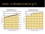 data colloidal gold at 30 c