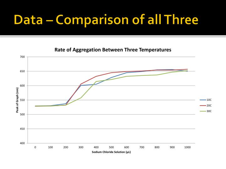 Data – Comparison of all Three