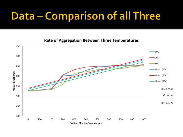 Data – Comparison of all Three