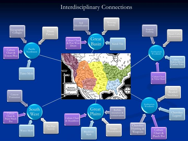 Interdisciplinary Connections