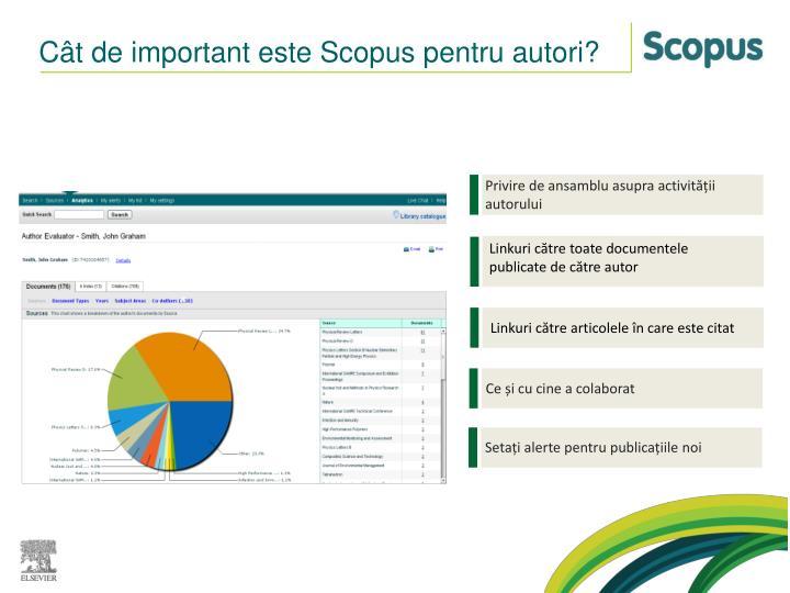 Cât de important este Scopus pentru autori?