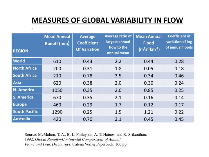 MEASURES OF GLOBAL VARIABILITY IN FLOW