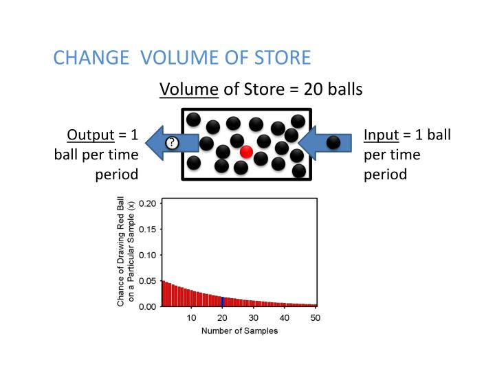 CHANGE  VOLUME OF STORE