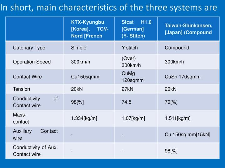 In short, main characteristics of the three systems are