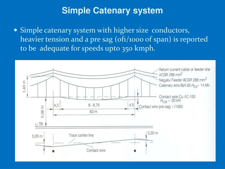 Simple Catenary system