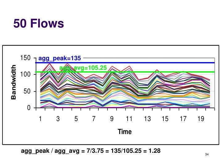 agg_peak=135