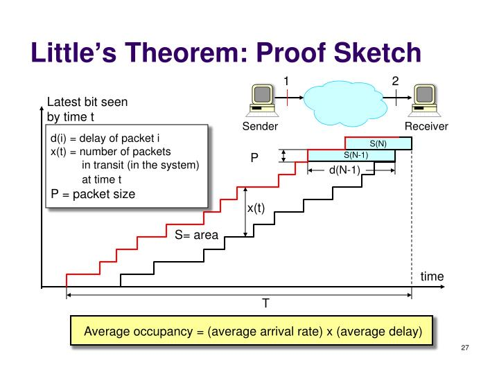 Little's Theorem: Proof Sketch