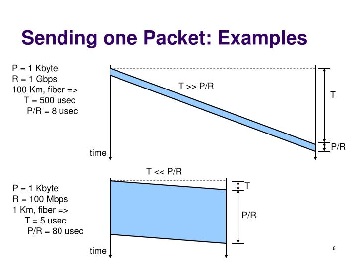Sending one Packet: Examples