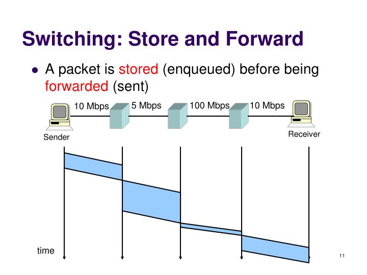 Switching: Store and Forward