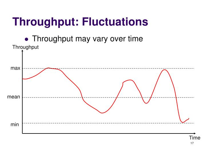Throughput: Fluctuations