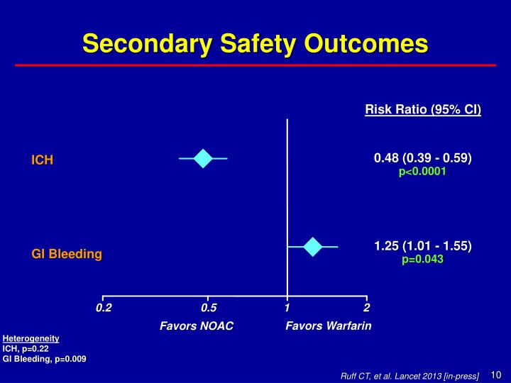 Secondary Safety Outcomes
