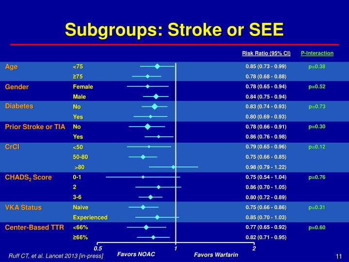 Subgroups: Stroke or SEE