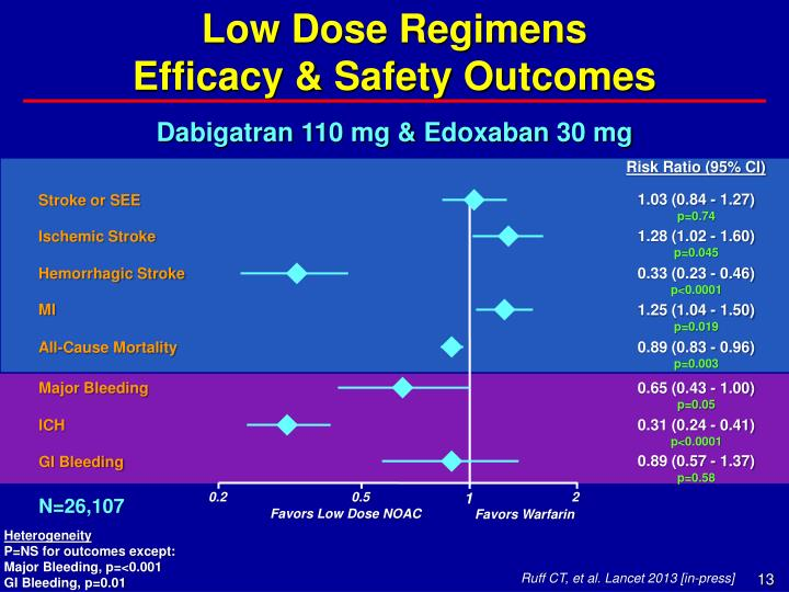 Low Dose Regimens