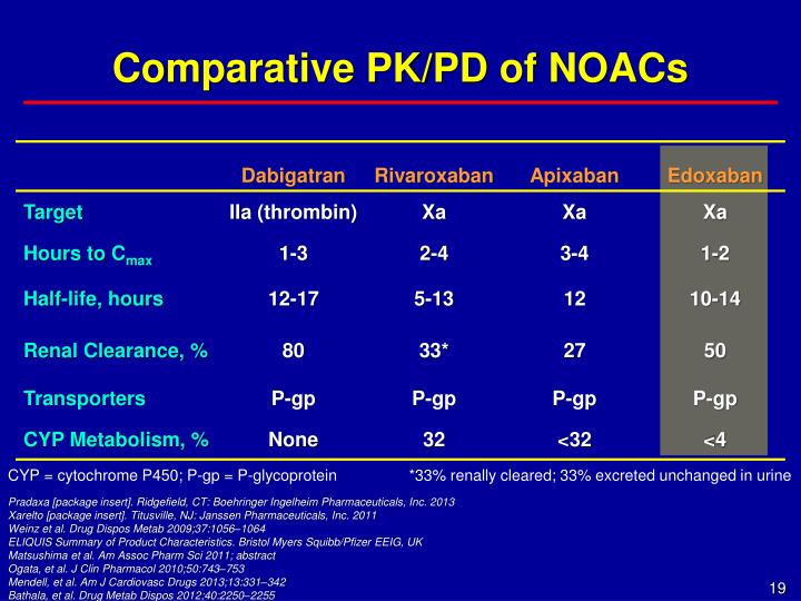 Comparative PK/PD of NOACs