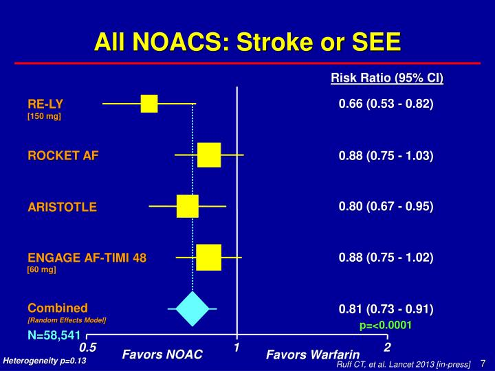 All NOACS: Stroke or SEE