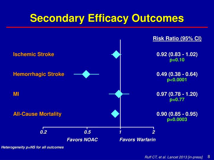 Secondary Efficacy Outcomes