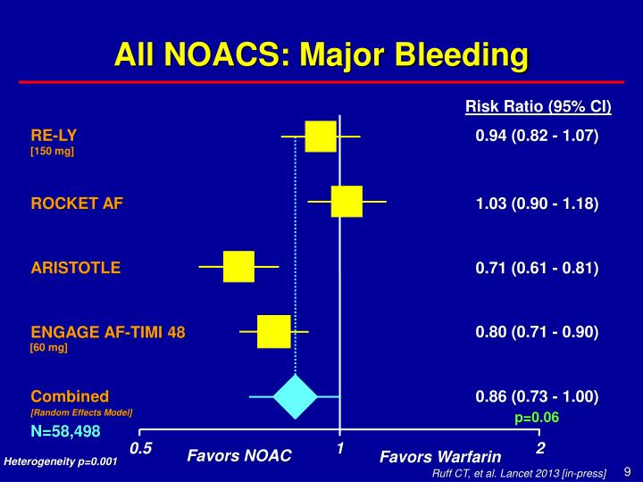 All NOACS: Major Bleeding