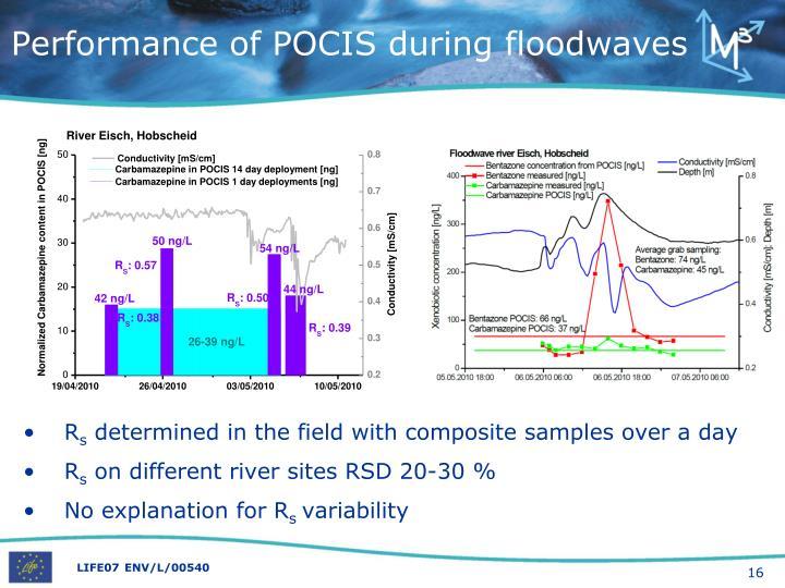 Performance of POCIS