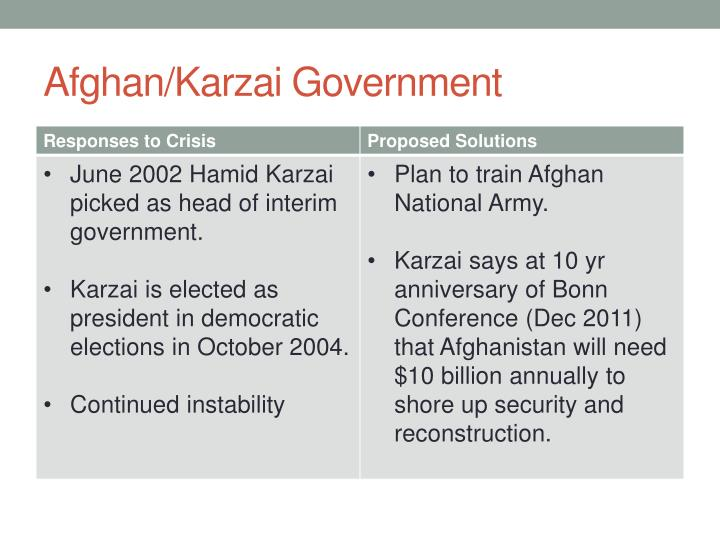 Afghan/Karzai Government