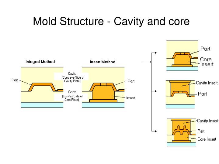 Mold Structure - Cavity and core