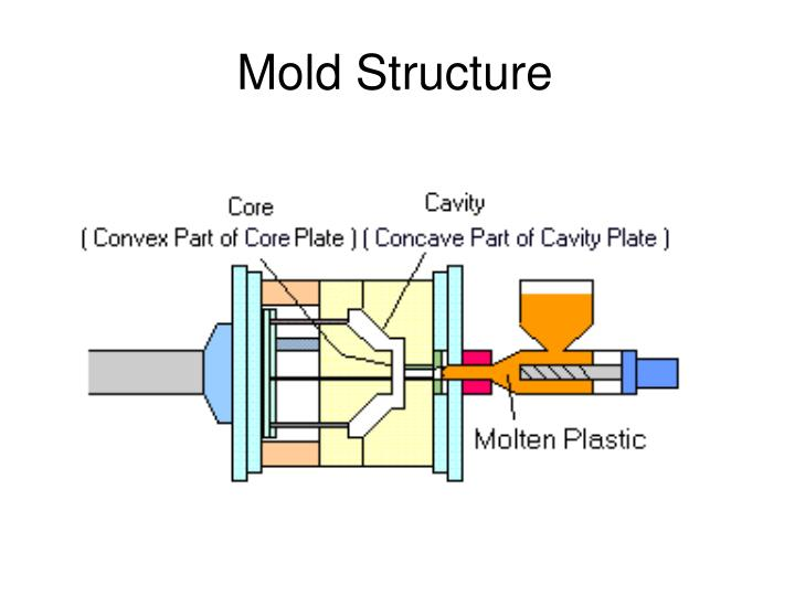 Mold Structure