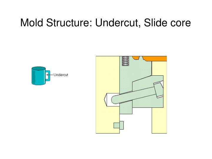 Mold Structure: Undercut, Slide core
