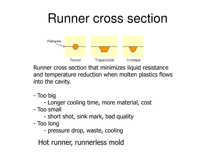 Runner cross section