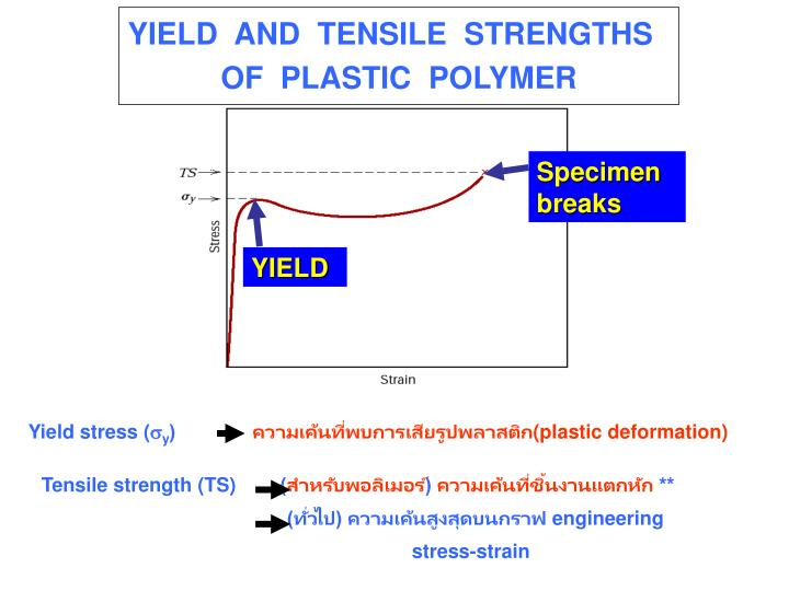 YIELD  AND  TENSILE  STRENGTHS