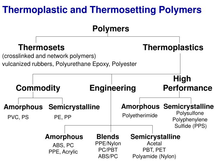 Thermoplastic and Thermosetting Polymers