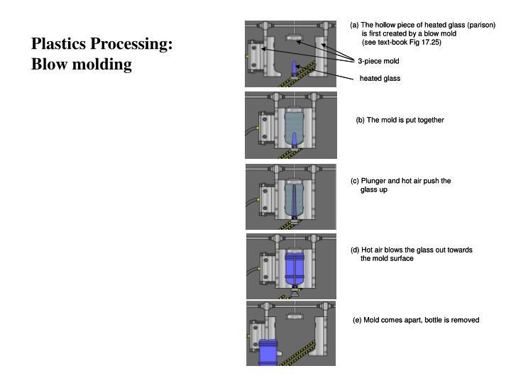 Plastics Processing:
