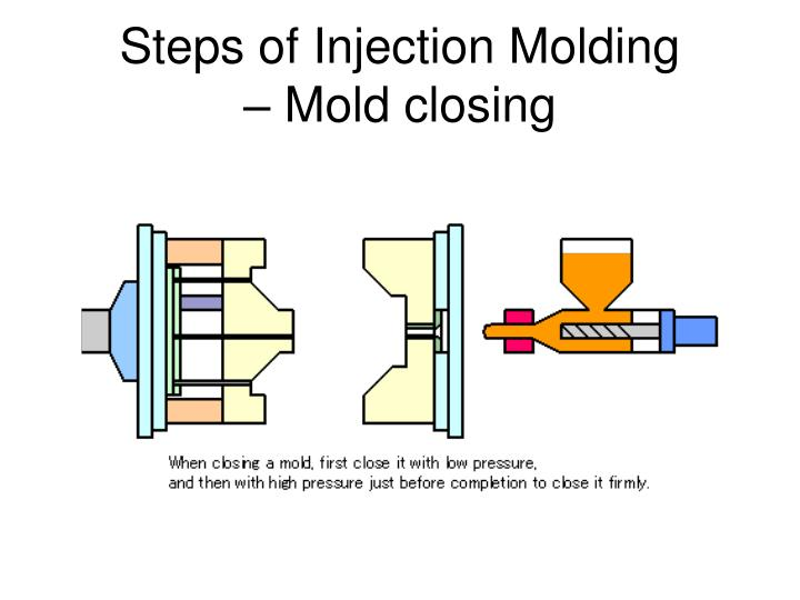 Steps of Injection Molding