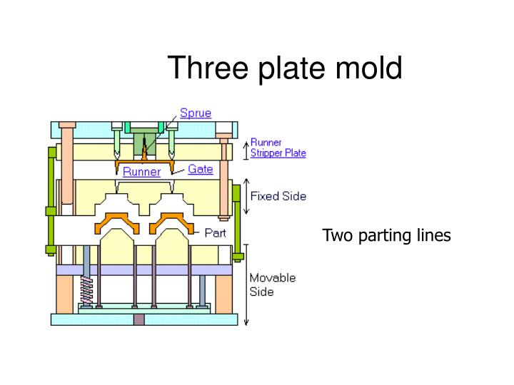 Three plate mold