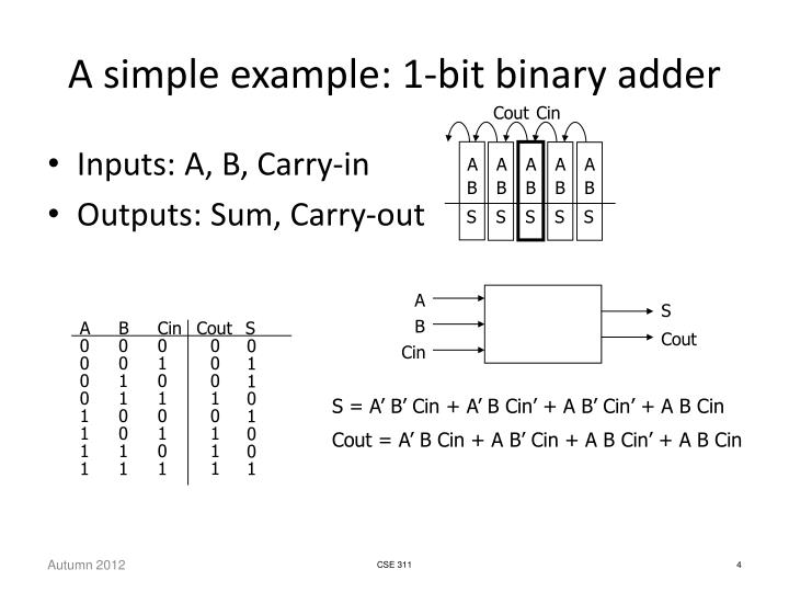 A simple example: 1-bit binary adder