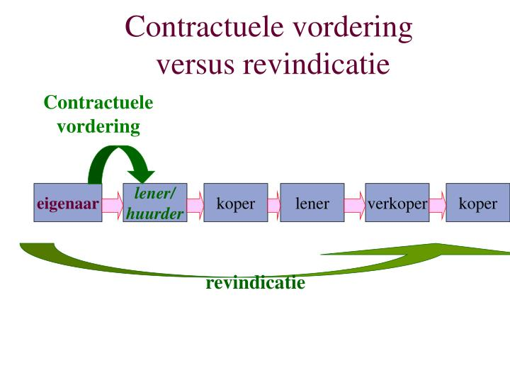 Contractuele