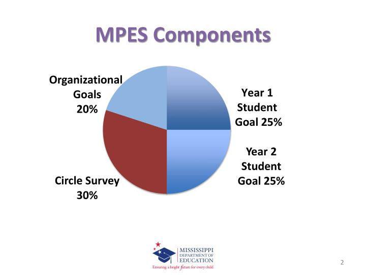 Mpes components
