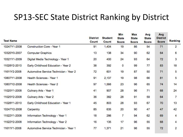 SP13-SEC State District Ranking by District