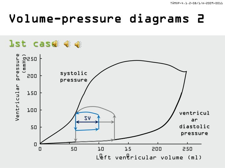 Volume-pressure diagrams