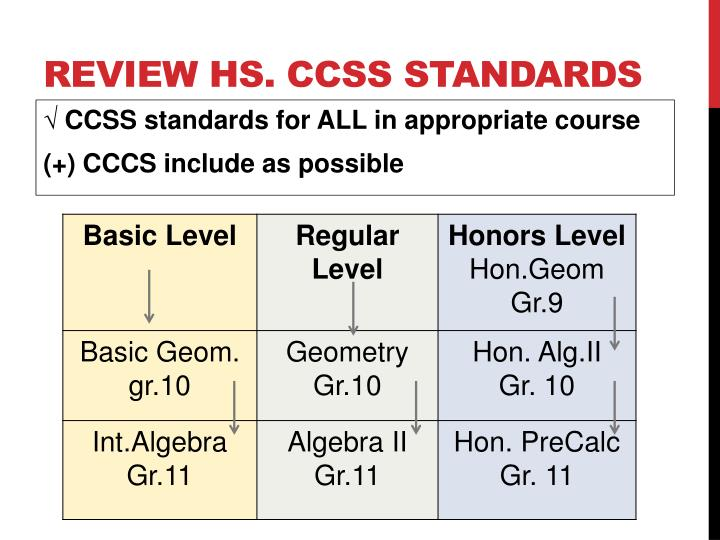 Review HS. CCSS STANDARDS