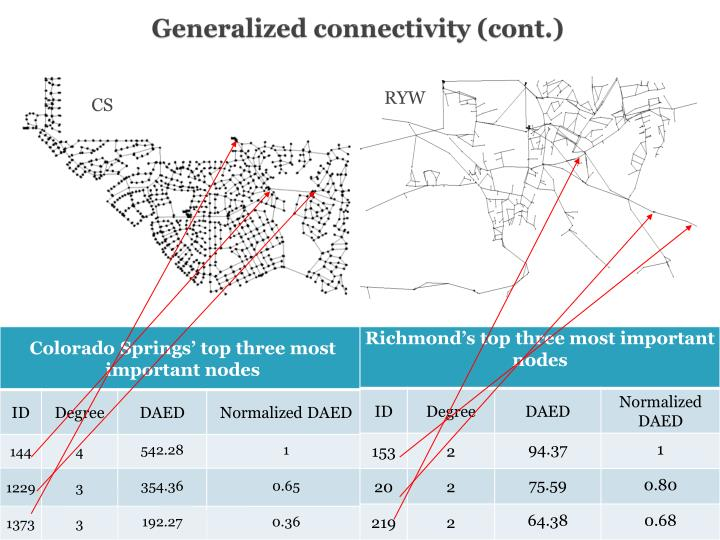 Generalized connectivity (cont.)