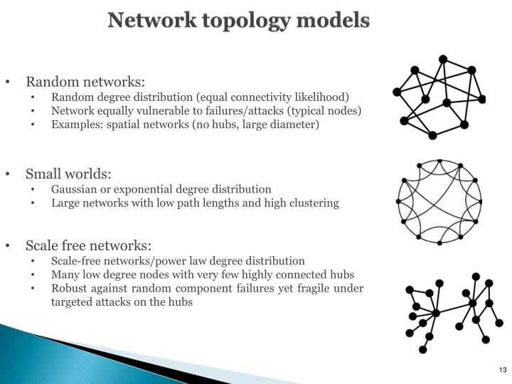 Network topology models