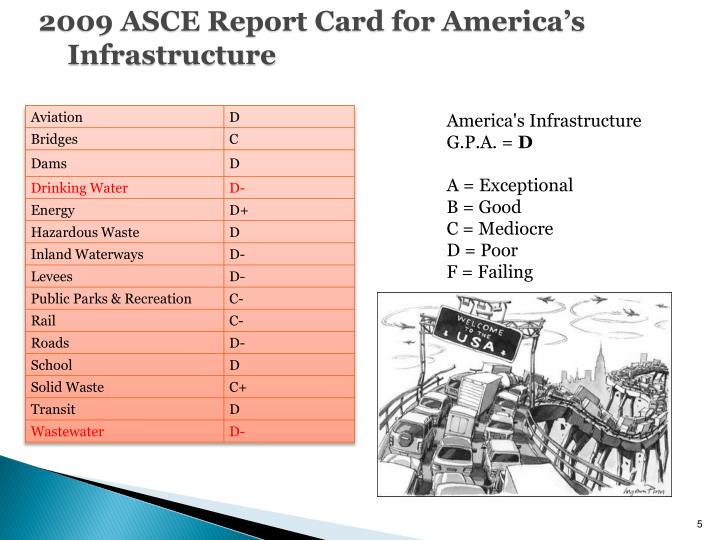 2009 ASCE Report Card for America's Infrastructure