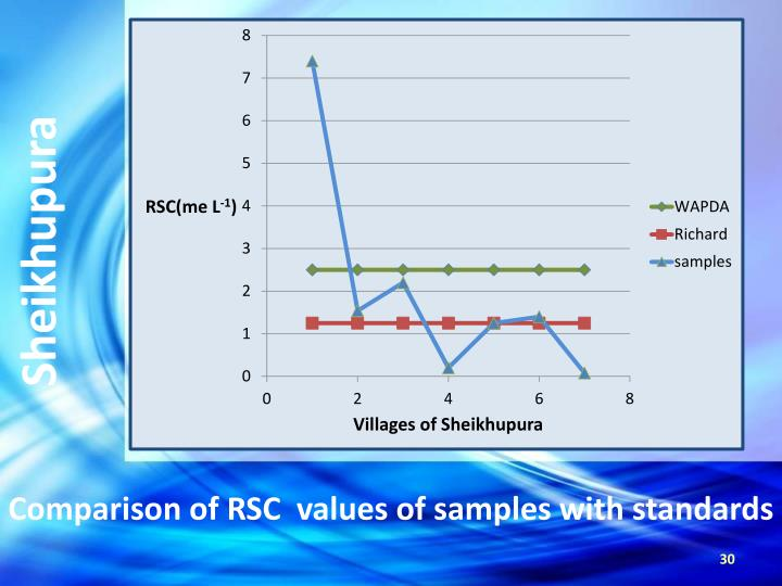 Comparison of RSC  values of samples with standards