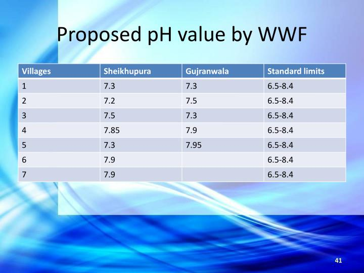 Proposed pH value by WWF