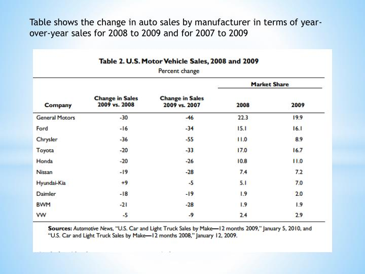 Table shows the change in auto sales by manufacturer in terms of year-over-year sales for 2008 to 2009 and for 2007 to 2009