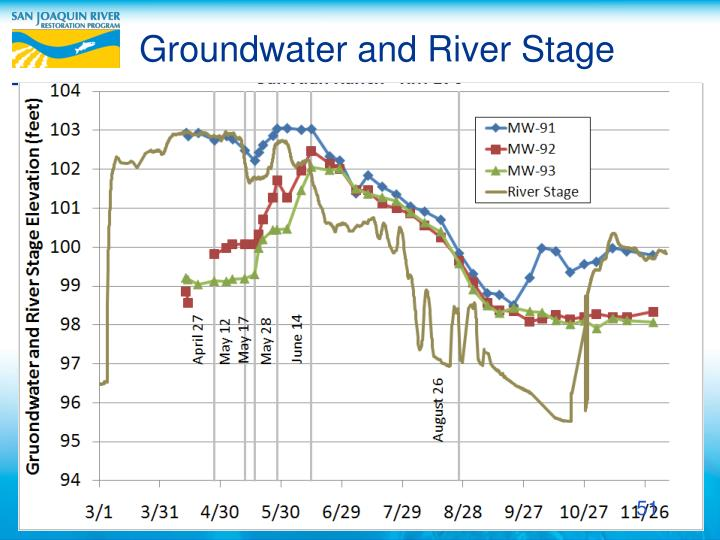 Groundwater and River Stage