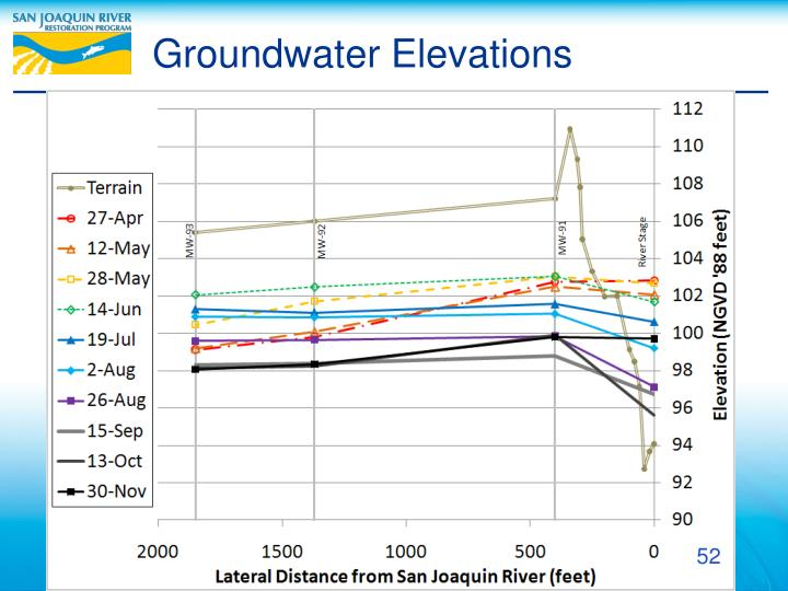 Groundwater Elevations