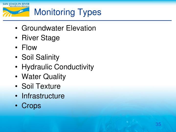 Monitoring Types